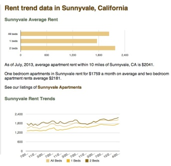 Rental prices from RentJungle.com